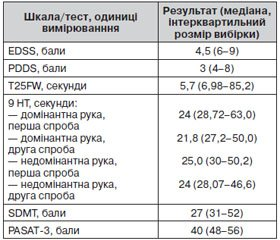 Validation of the Ukrainian Version of Patient Determined Disease Steps in Multiple Sclerosis