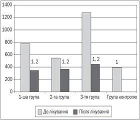 Сучасні підходи до вибору базисної терапії легкої персистуючої бронхіальної астми у дітей
