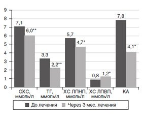 Effective variant of type 2 diabetes mellitus treatment