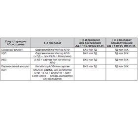 Лечение артериальной гипертензии в 2014 г.: какие возможности предоставляет валсартан?