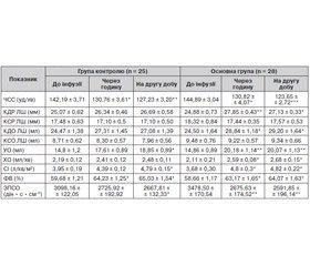 Оптимізація інфузійної терапії хворих на кишкові інфекції дітей раннього віку