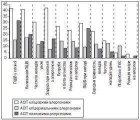 Клініко-імунологічні особливості алергенспецифічної імунотерапії бронхіальної астми в дітей