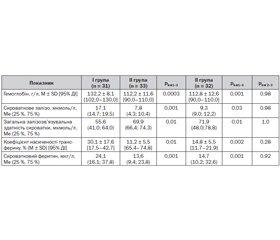 Оцінка ефективності різних способів профілактики залізодефіцитних станів у дітей грудного віку