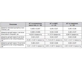 Метаболічні та гемодинамічні особливості артеріальної гіпертензії у підлітків залежно від маси тіла