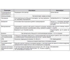 Особливості перебігу норо- та аденовірусної кишкових інфекцій у дітей