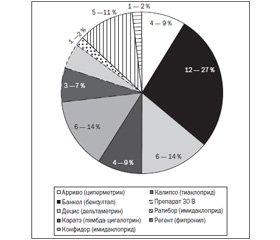 Особенности острых отравлений пестицидами в условиях города