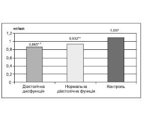 Ендогенний пептид апелін та патологічне ремоделювання серця у хворих на гіпертонічну хворобу з цукровим діабетом 2-го типу