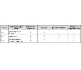 Этиология и патогенез гепатита и цирроза печени при действии дизентерийного токсина