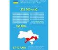 Епідемічна ситуація з ВІЛ-інфекції станом на 01.11.2015 р.