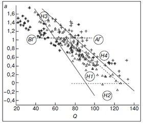 Применение интеллектуального анализа данных дляклассификации гемодинамических состояний