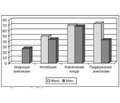 Parturient's Cognitive Functions after Caesarean Section Depending on Bispectral Index Values during General Anesthesia