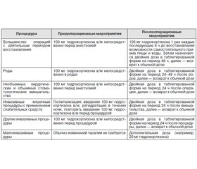 Primary Adrenal Insufficiency: Diagnosis and Management (According to the 17th European Congress of Endocrinology, Dublin, Ireland 16–20 May, 2015)