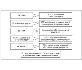 Уніфікований клінічний протокол первинної, екстреної та вторинної (спеціалізованої) медичної допомоги «Артеріальна гіпертензія» (2016 р.)