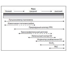 Hemodynamic Monitoring in Practice of Intensive Care Unit