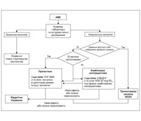 Уніфікований клінічний протокол первинної, вторинної (спеціалізованої) та третинної (високоспеціалізованої) медичної допомоги «Аномальні маткові кровотечі». 2016