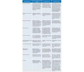 Психотерапевтичні стратегії лікування невротичних розладів вучасників сучасних бойових дій
