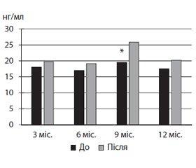 Роль вітаміну D та лікувальної фізичної культури в корекції саркопенії