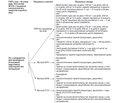 Досвід застосування комбінації азацитидину з венетоклаксом при гострому мієлобластному лейкозі