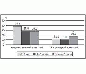 Катамнез хворих на пубертатні маткові кровотечі з урахуванням застосування негормональної і гормональної терапії
