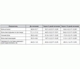 Эффективность лорноксикама (Ксефокама) в лечении синовита коленных суставов упациентов с оcтеоартритом