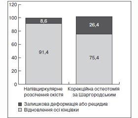 Аналіз результатів оперативного лікування пацієнтів з хворобою Ерлахера — Блаунта