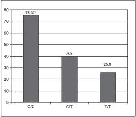 Прогнозирование фармакотерапии хронического гепатита С в зависимости от полиморфизма гена IL28B