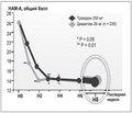 Тразодон в комплексном лечении инсомний и эмоционально-аффективных нарушений при гипертензивной энцефалопатии