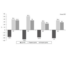 Indicators of the quality of life in women with Graves' disease after radioactive iodine treatment