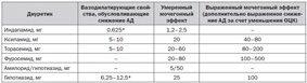 Фармакологический практикум: пероральные диуретики при заболеваниях почек