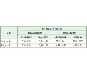 Можливості і проблеми застосування гепатопротекторів у хворих на хронічний гепатит С присупутньому автоімунному синдромі