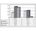 Динаміка структури сенсибілізації до пилку серед дитячого населення Львівської області протягом 20-річного спостереження
