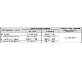 S100β як маркер ушкодження головного мозку в неонатальній кардіохірургії при автогемотрансфузіях