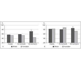 Частота вертебрального больового синдрому в жінок та чоловіків залежно від мінеральної щільності кісткової тканини