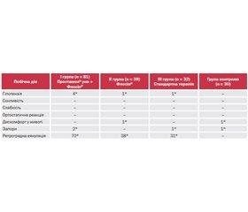 Патогенетичні аспекти застосування екстракту S.repens і тамсулозину з метою зменшення ускладнень після трансуретральної резекції простати з приводу доброякісної гіперплазії передміхурової залози