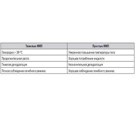 Применение нифуратела в терапии инфекций мочевыводящих путей у пациентов детского иподросткового возраста