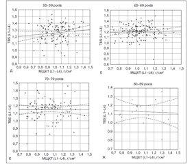 Нормативні показники якості та мінеральної щільності кісткової тканини на рівні поперекового відділу хребта в українських жінок різного віку