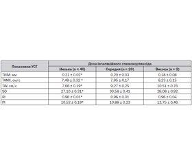 Небажані ефекти базисної терапії у дітей, хворих на алергічну бронхіальну астму