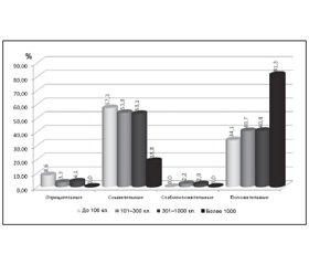 Информативность менингеального синдрома при серозных менингитах у детей