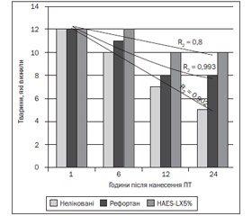 Вплив інфузійної терапії на редокс-баланс оксидант-антиоксидантних систем у тканині легенів при тяжкій поєднаній травмі в експерименті