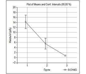 Identification of Additional Risk in Patients with Hypertension, Who Work under the Influence of Microwave Electromagnetic Radiation