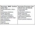 Iatrogenic Osteoporosis