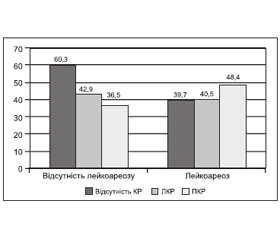 Prognostic Criteria of Cognitive Disorders Progression in Patients with Dyscirculatory Encephalopathy against Atrial Fibrillation