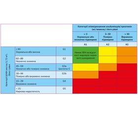 Хронічна хвороба нирок. Раннє виявлення талікування хронічного захворювання нирок у дорослих у галузі первинної та вторинної медичної допомоги