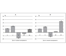 The Dynamics of the Activity of Serum Immune Cells under the Influence of Extracorporeal Shock Wave Therapy in Experimental Bone Defect