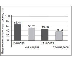 Применение усиленного 24-компонентного комплекса Артромега® при остеоартрите и ряде других состояний