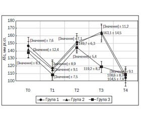 Prevention and Treatment of Hemodynamic Pressor Response at the Stage of Induction of Anesthesia and Tracheal Intubation in Elderly Patients