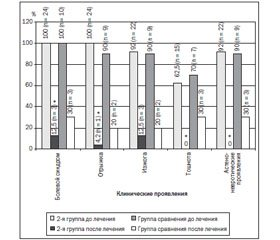 Possibilities of the Correction for Combined Pathology of the Esophagus and Gastroduodenal Zone in Children with the Use of Multi-Component Phytopreparation