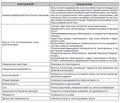 Cовременные аспекты оказания помощи при последствиях черепно-мозговой травмы и боли в спине