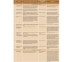 Кардіоренальний синдром: діагностика й лікування