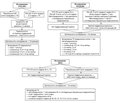 Comparative analysis of recommendations for the management of patients with ANCA-associated vasculitis and kidney damage